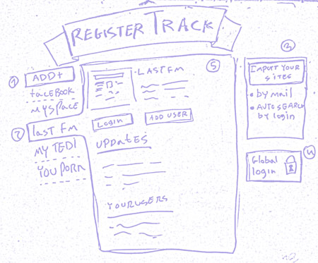 registerTrack